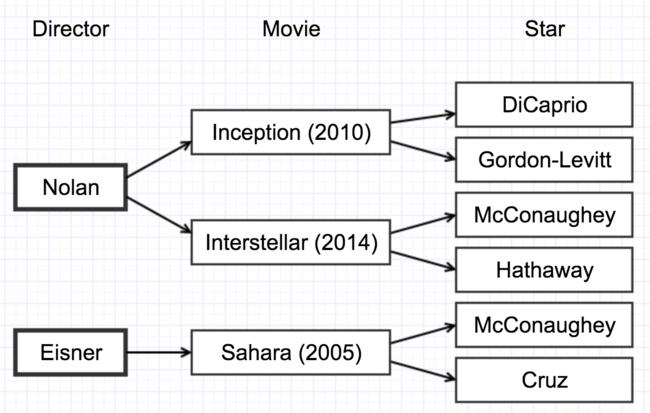 Figure 2-1. hierarchical database of movies