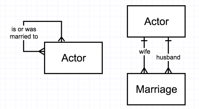 Figure 2-14. Two ways to diagram Hollywood marriages as a unary M:M relationship