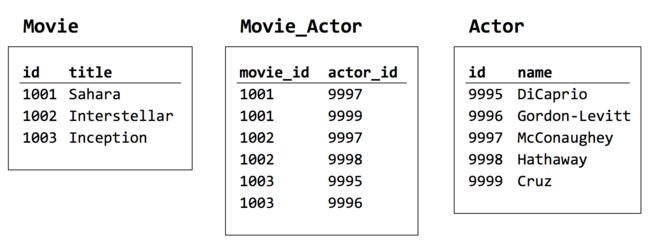 Figure 2-8. Movie_Actor creates the relationship between Movie and Actor